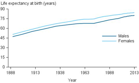 life-expectancy-Australia